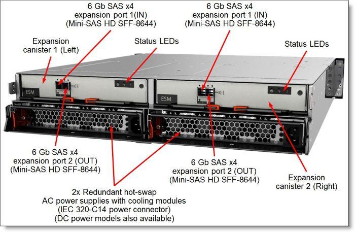 Lenovo Storwize v3700: преимущества и особенности